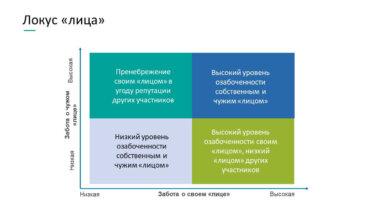 Теория «сохранения лица» в переговорах
