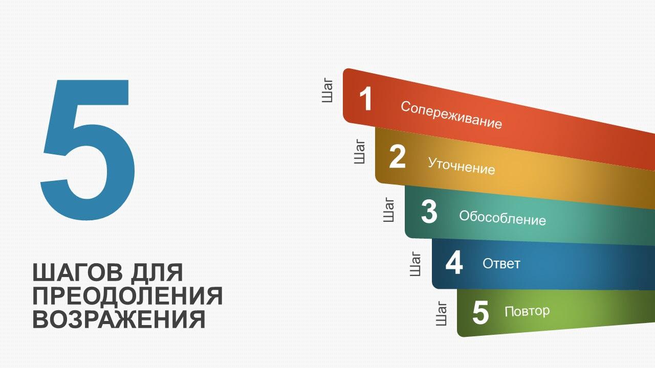 Работа с возражениями модели работа в ульяновске для девушки
