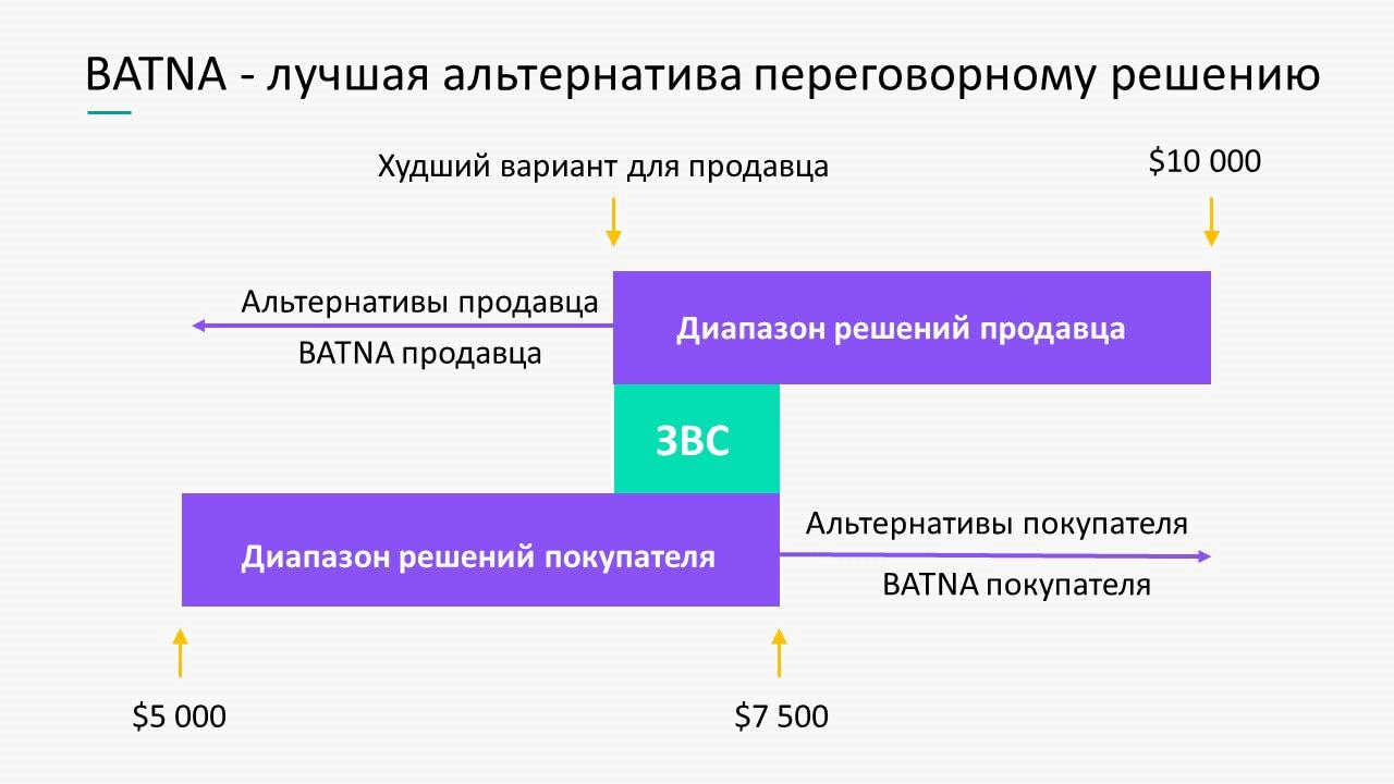 Модель BATNA в переговорах