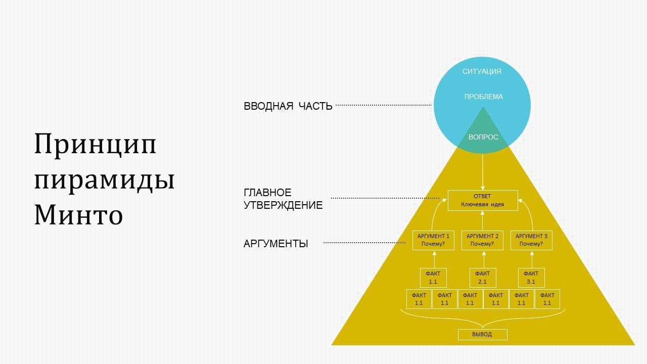 пирамида Минто