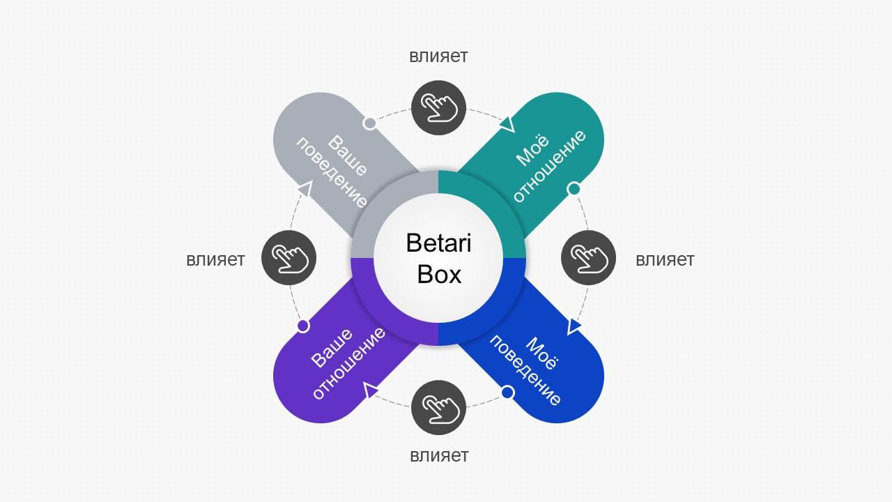 Теория Бетари-бокс