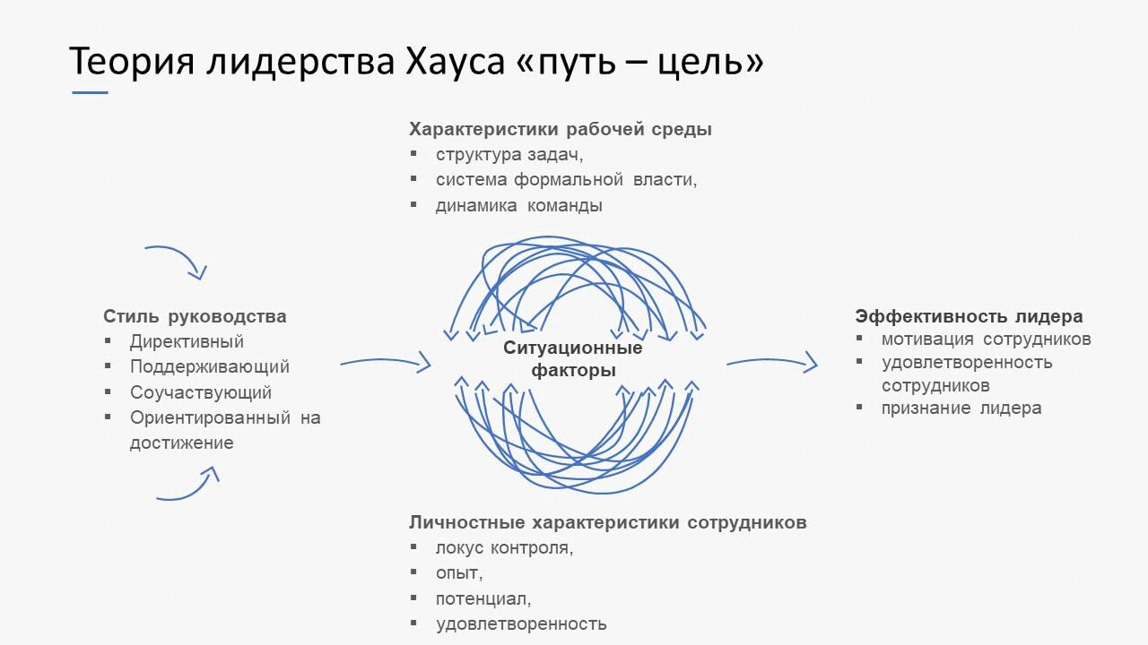 Теория лидерства Хауса «путь – цель»