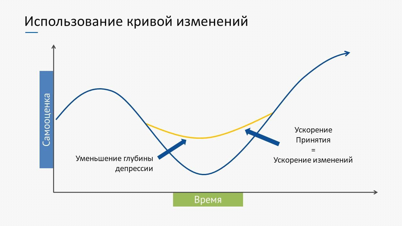 кривая изменений