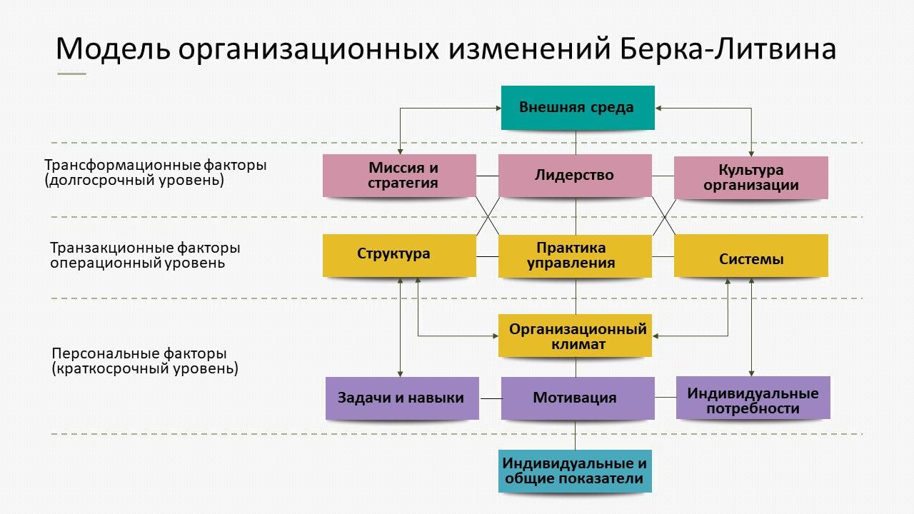 Модель организационных изменений Берка-Литвина